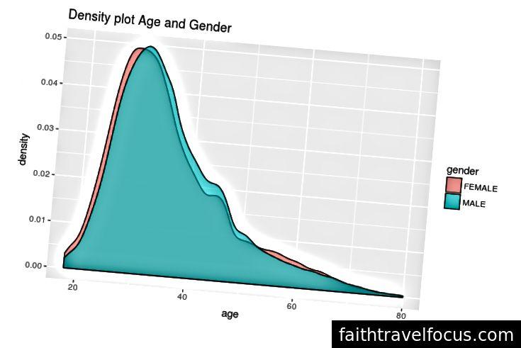 Phân phối độ tuổi so với giới tính [Hình ảnh [6]]