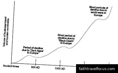 Nguồn: ETravelWeek. Một biểu đồ cho thấy chiến tranh và bệnh tật đã ảnh hưởng đến du lịch (cả kinh doanh và giải trí) trong nhiều thế kỷ.