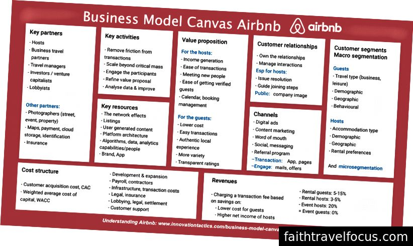 Nguồn: https://www.innovationtactics.com/business-model-canvas-airbnb/