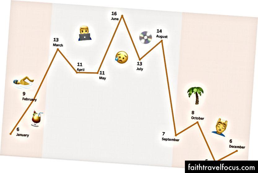 Số lượng chương trình trung bình mỗi tháng