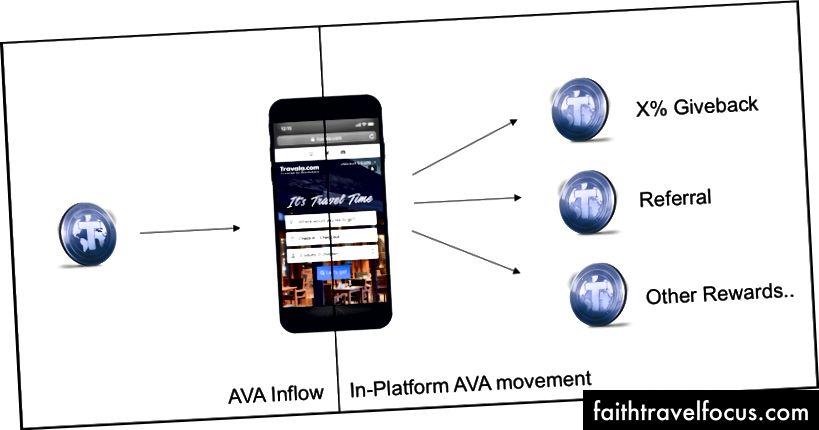 Lưu lượng mã thông báo AVA