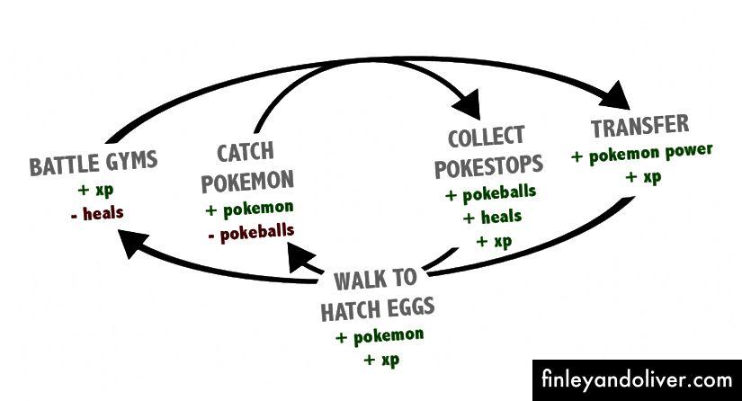"""Dviejų branduolių """"Pokemon Go"""" kilpa, sužinokite daugiau iš mano įrašo apie žaidimų ekonomikos kilpų ir machinacijų valiutas"""