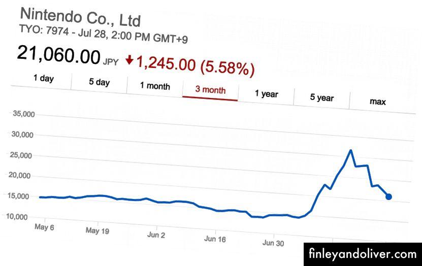 """Gal tikroji pajamų gavimo strategija buvo įsigyti """"Nintendo"""" akcijų?"""
