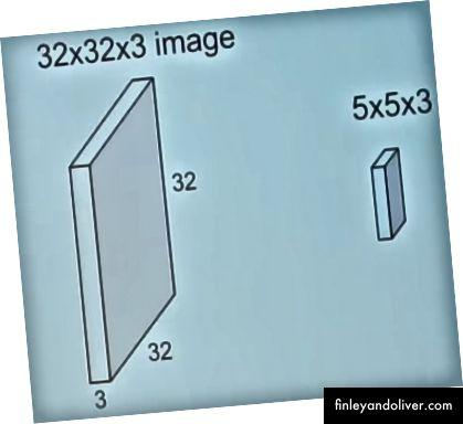 2. Een afbeelding convolueren met een filter