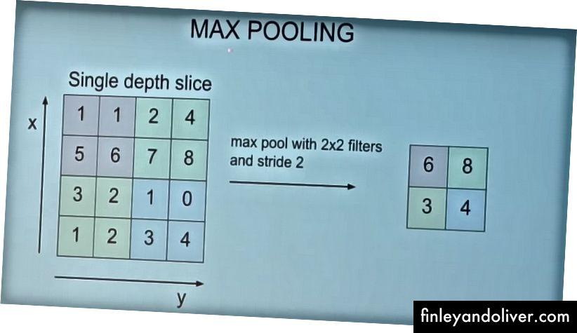 Max poolen