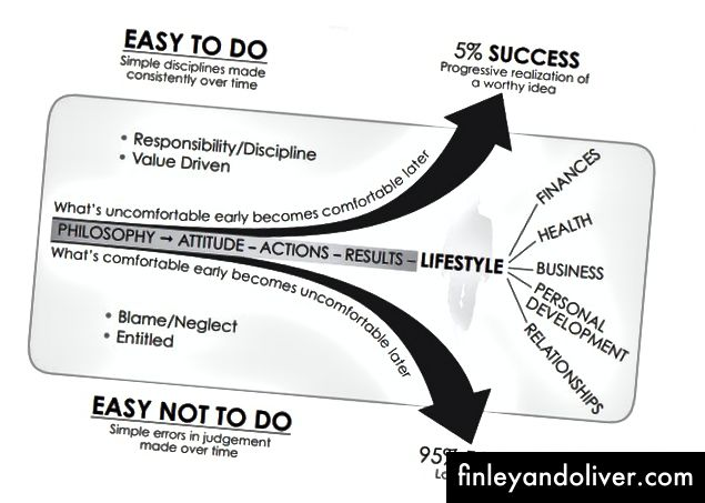 (The Slight Edge-diagrammet)