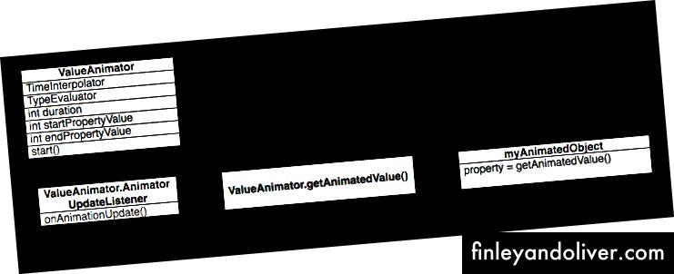 Στο εσωτερικό του animation ιδιοκτησίας. Ευγενική προσφορά της Google.