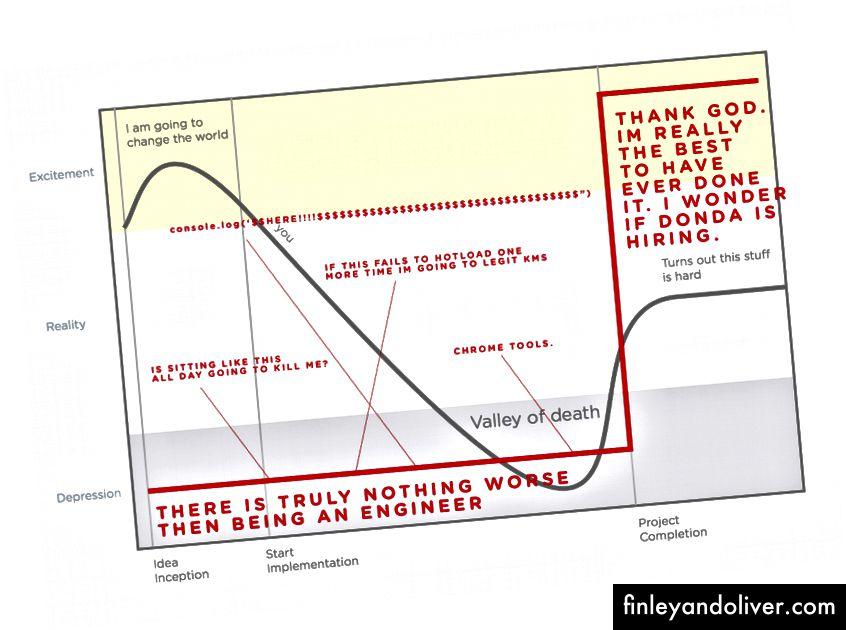 (морал над жизнения цикъл на проекта, червените мои бележки) - https://medium.com/@iano/moral-over-a-project-lifecycle-975792b54c12#.uwkzt7x4v)