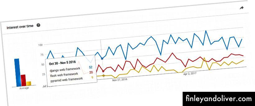 A Google Trends a 3 legnépszerűbb Python webes fejlesztési keretrendszerből
