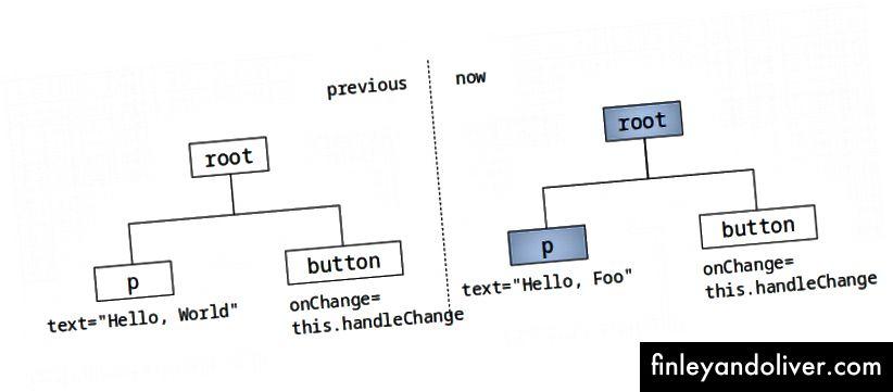Virtuell DOM for innbinding i konstruktør. Elementer i blått blir gjengitt på nytt.