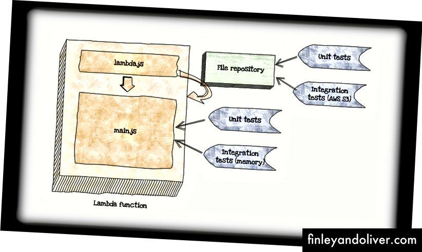 Візуальне представлення однієї функції AWS Lambda за допомогою тестів