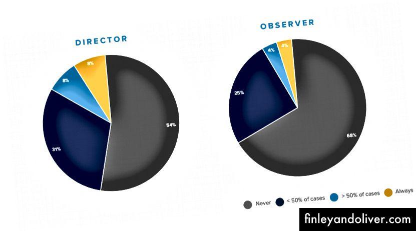 Як часто представник правління є діючим керівником?
