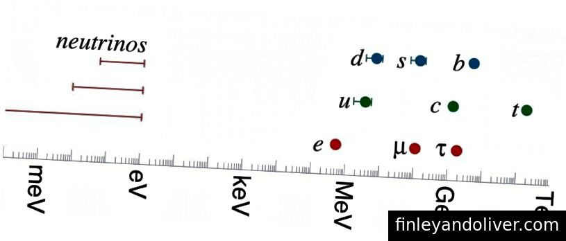 Các khối lượng của quark và lepton của mô hình tiêu chuẩn. Hạt mô hình tiêu chuẩn nặng nhất là hạt quark trên cùng; phi neutrino nhẹ nhất là electron. Bản thân neutrino nhẹ hơn ít nhất 4 triệu lần so với electron: sự khác biệt lớn hơn so với tồn tại giữa tất cả các hạt khác. Tất cả các cách ở đầu kia của thang đo, thang đo Planck dao động ở mức 10 GeV.Hitoshi Murayama của http: //hitoshi.ber siêu.edu /)