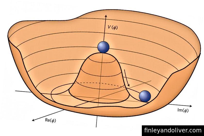 Khi các đối xứng được khôi phục (ở đỉnh của tiềm năng), sự thống nhất xảy ra. Tuy nhiên, sự phá vỡ các đối xứng, ở dưới cùng của ngọn đồi, tương ứng với Vũ trụ chúng ta có ngày nay, hoàn thành với các loại hạt lớn mới. Ít nhất, đối với một số ứng dụng. (Luis Álvarez-Gaumé & John Ellis, Vật lý tự nhiên 7, 2 Từ3 (2011))