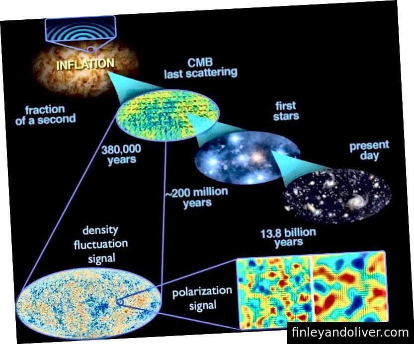 Квантовите колебания, възникващи по време на инфлация, се разтягат във Вселената и когато инфлацията приключи, те се превръщат в колебания на плътността. Това води с течение на времето до мащабната структура във Вселената днес, както и до колебанията в температурата, наблюдавани в CMB. (E. Siegel, с изображения, получени от ESA / Planck и междуведомствената работна група DoE / NASA / NSF за изследвания на CMB)