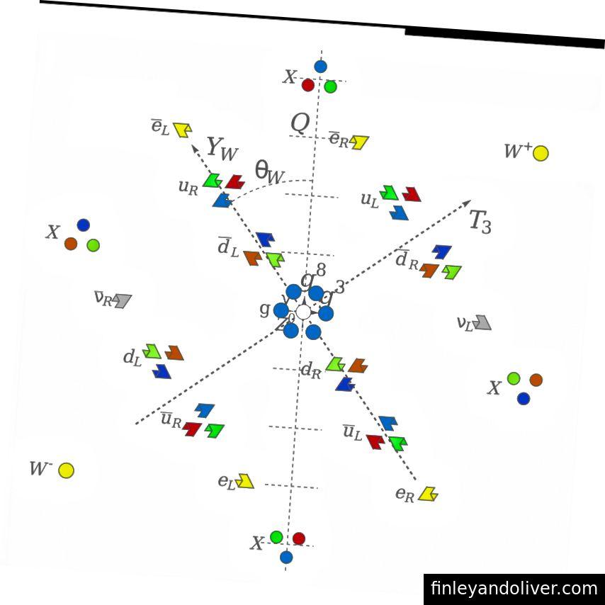 Асиметрия между бозоните и анти-бозоните, обичайна за големите обединени теории, като SU (5) обединение, може да породи фундаментална асиметрия между материя и антиматерия, подобна на тази, която наблюдаваме във нашата Вселена. Експерименталната стабилност на протона обаче изключва най-простите SU (5) GUTs. (Е. Сийгъл)
