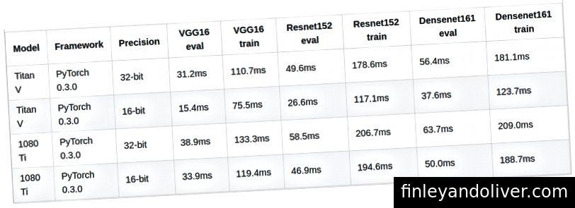 Prestatievergelijking van Titan V versus 1080 Ti