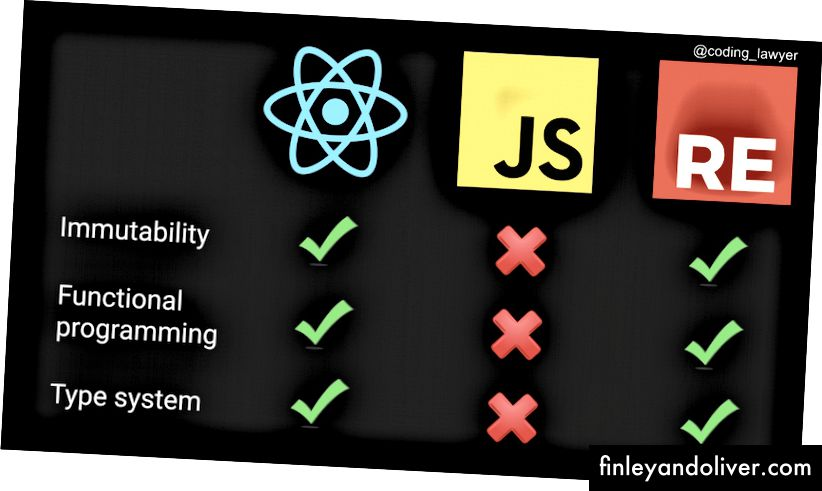 So sánh React, JavaScript và Reason