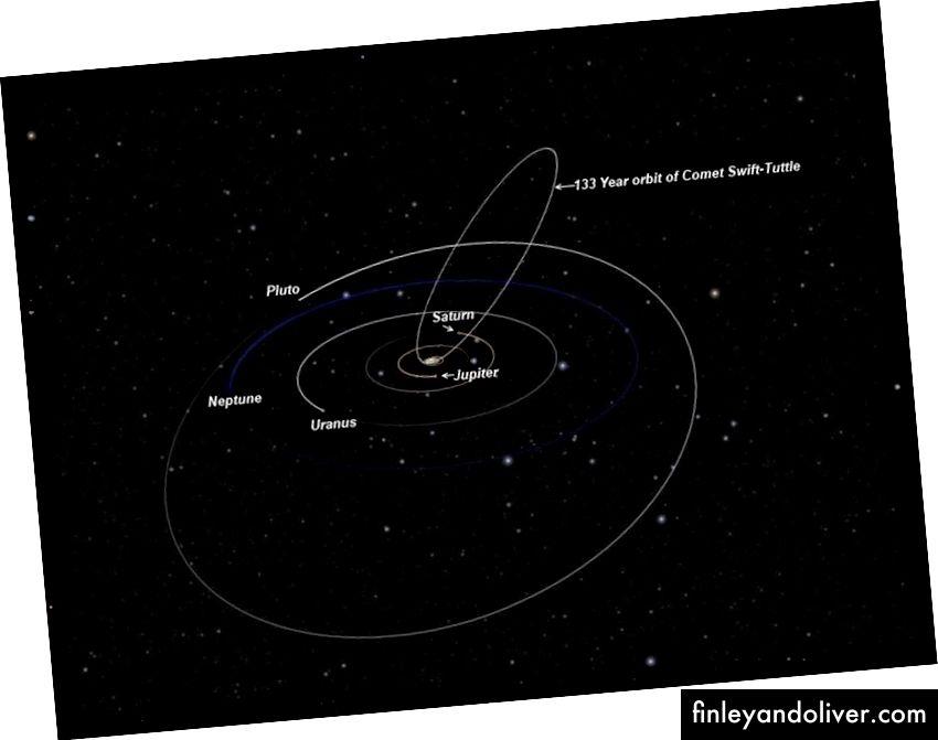 Svift-Tuttle kometasining orbital yo'li, bu Yerning Quyosh atrofidagi haqiqiy yo'lini kesib o'tishga juda yaqin joylashgan. Kamida ~ 2400 yil davomida Er uchun hech qanday xavf yo'q bo'lsa-da, kometar qoldiqlardan kelib chiqqan meteoritlar har yili bizning osmonimizni Perseidlar ko'rinishida kelajakdagi kelajakka bag'ishlaydi. (O'QITUVCHILAR UChUN UChUN)