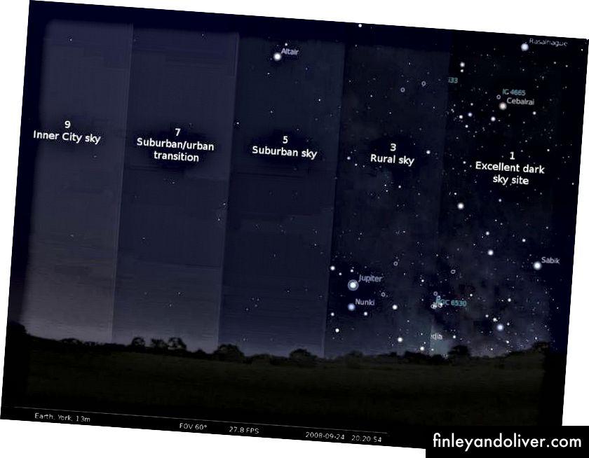 De Bortle Dark Sky Scale is een manier om te kwantificeren hoeveel lichtvervuiling er om je heen bestaat, en dus wat zichtbaar is aan de nachtelijke hemel. Hoe minder lichtvervuiling je hebt, zowel natuurlijk als kunstmatig, hoe meer een fenomeen als een meteorenregen zal knallen. De nieuwe maan in de nacht van 11 augustus zal de zaken met Perseids 2018 enorm helpen. (OPENBAAR DOMEIN / GEMAAKT VOOR HEMEL & TELESCOOP)