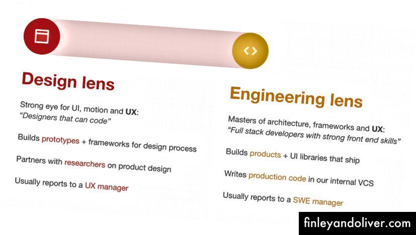 UXE dizayn va muhandislik linzalarini taqqoslash