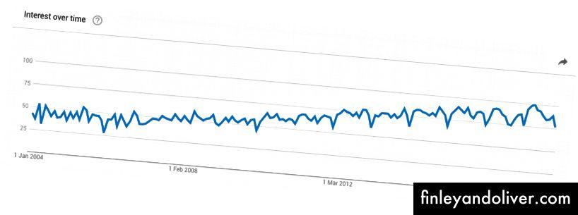 """2004'ten Eylül 2017'ye kadar """"user experience"""" arama teriminin popülerliği (Google Trends)"""