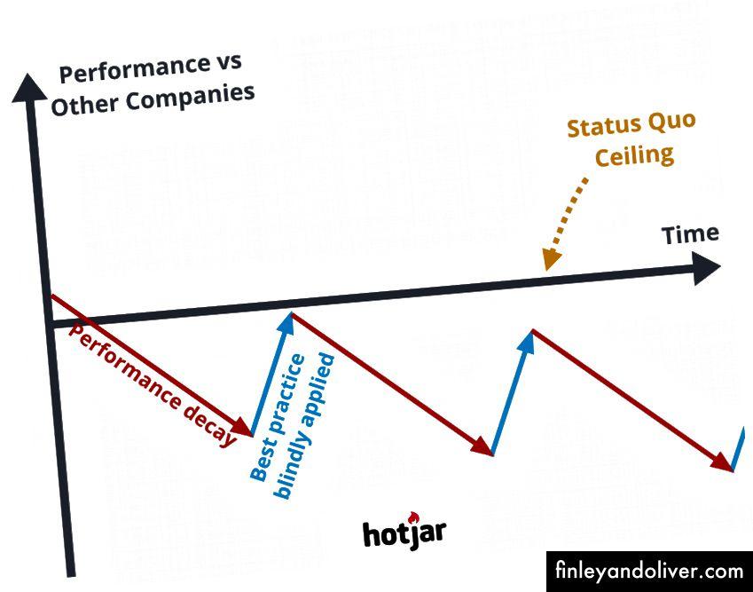 En iyi uygulamaları (mavi) takip edip uygulayarak bir şirketin performans düşüşü (kırmızı).