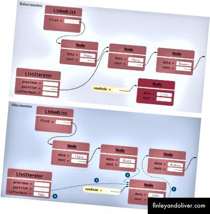 Легка вдосконалена структура даних