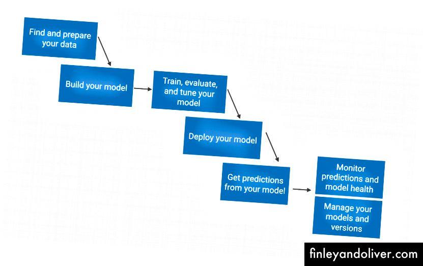 Опростен изглед на процеса на машинно обучение