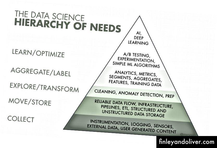 Det populære AI hierarkiet av behov fra Monica Rogati