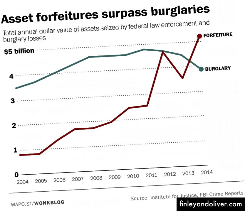 https://www.washingtonpost.com/news/wonk/wp/2015/11/23/cops-took-more- ware-from-people-than-burglars-did-last-year/