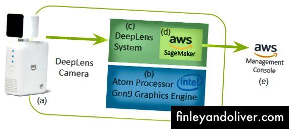 Малюнок 4. Компоненти системи, що використовує DeepLens