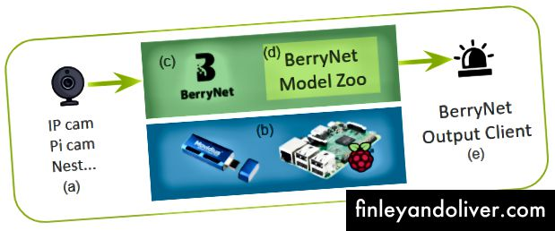 Малюнок 5. Компоненти системи, що використовує BerryNet