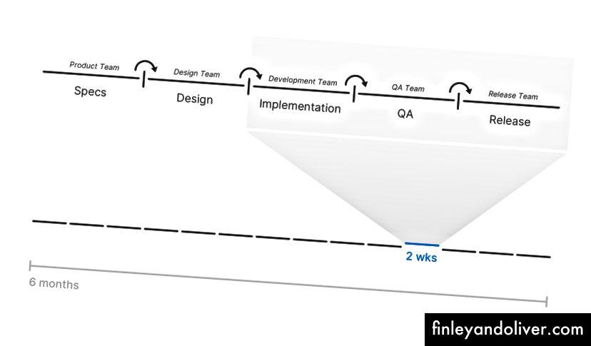 Agile-geïnspireerde watervalbenadering.