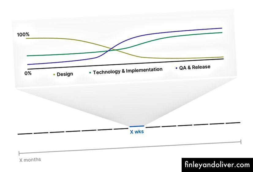 Et utvalg av samarbeidende agile tilnærminger. Tildelingene varierer fra prosjekt til prosjekt, fra produkt til produkt.