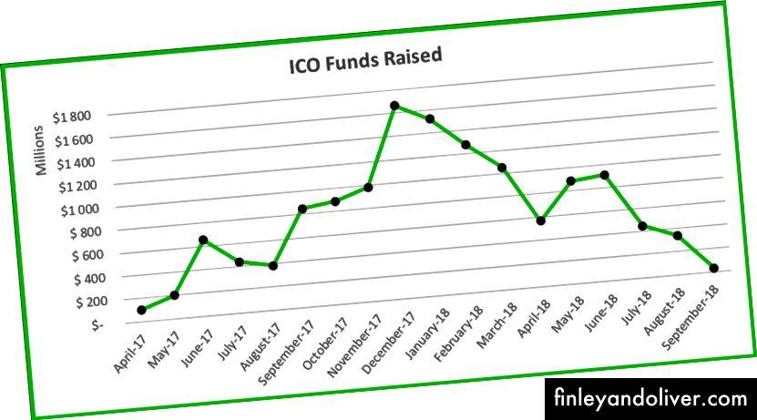 Nguồn: https://www.icodata.io/stats/2018
