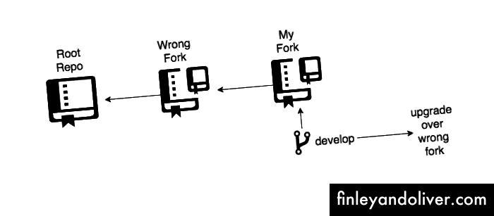 Forkception