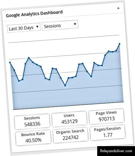 Bảng điều khiển Google Analytics
