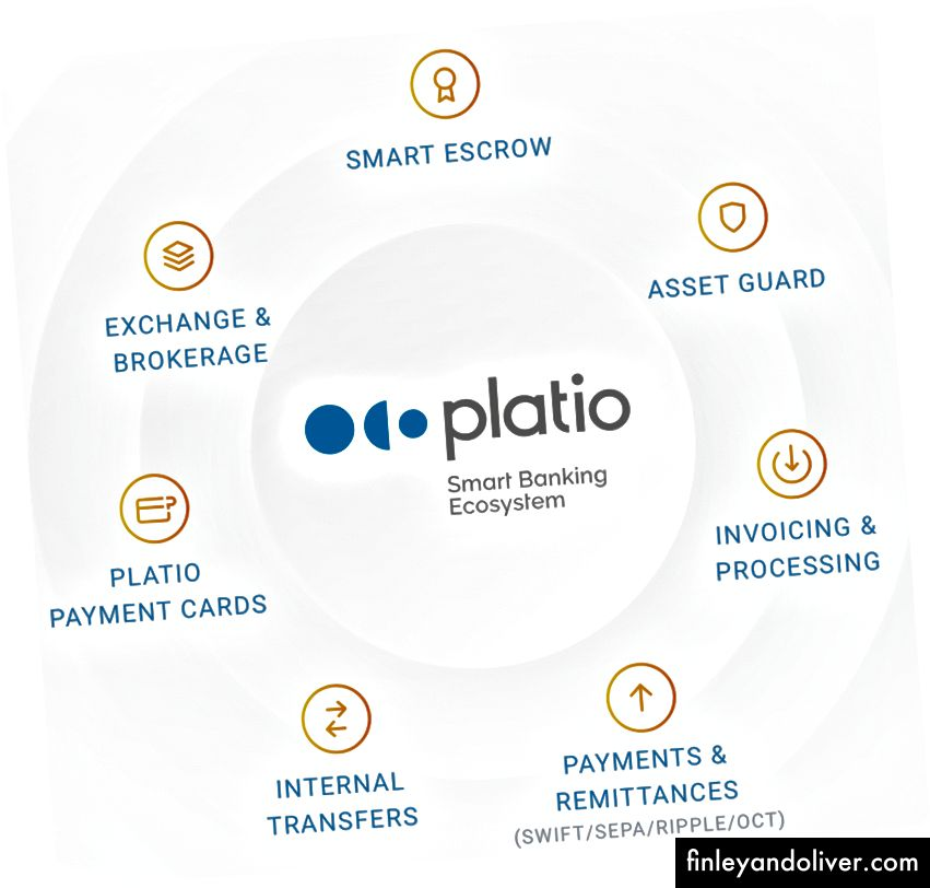 Bron: https://platio.io/static/docks/platio-whitepaper.pdf