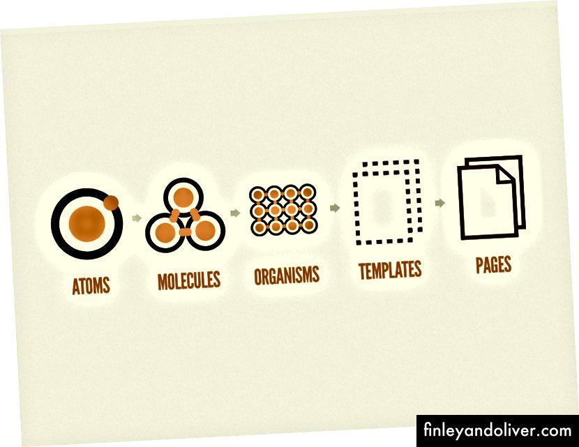Alle de fem forskjellige nivåene i atomdesign