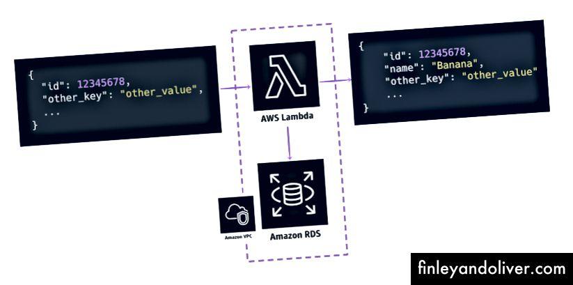 Eksempel: Opret forbindelse til RDS-forekomst, AWS-ikoner hentet herfra