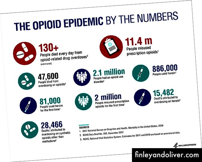 Https://www.hhs.gov/opioids/about-the-epidemic/index.html dan olingan