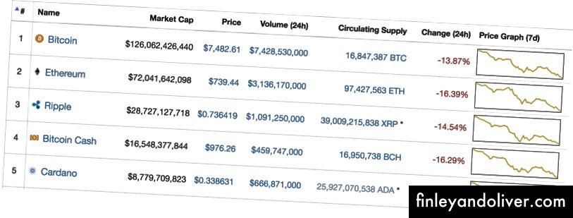 Prețul top5 criptocurrencies pe plafonul de piață - 5 februarie 2018