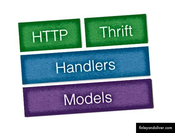 Alkalmazási modell