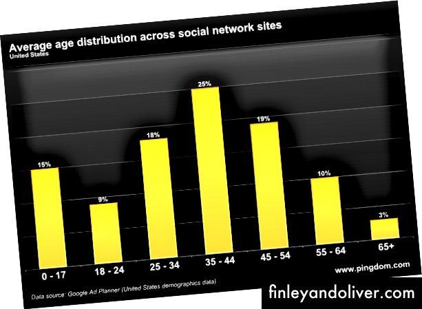 Porazdelitev starosti na družbenih medijih v letu 2010. Pomaknite vse tiste stolpce eno desno zdaj, ko bomo skoraj desetletje pozneje videli, koliko starejših je na spletu.