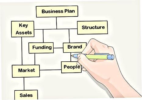 Izrada poslovne strategije