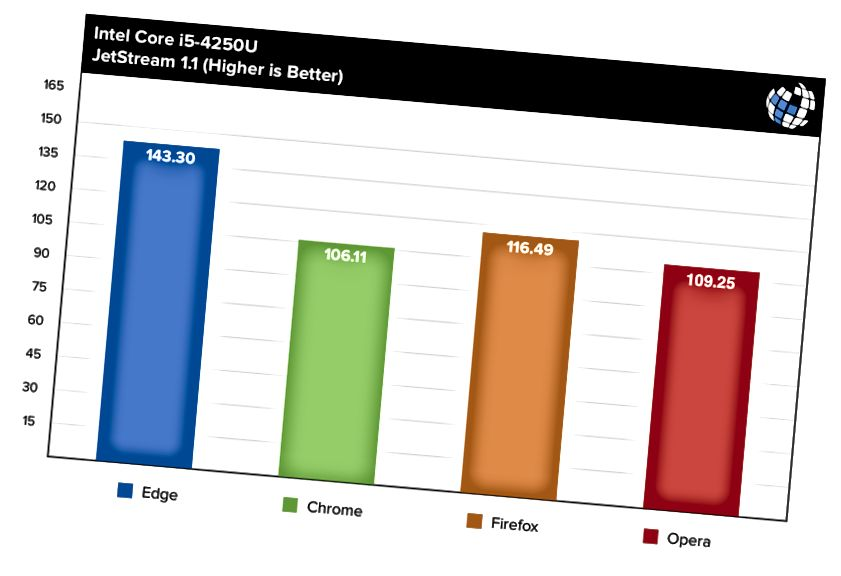 webbläsare benchmarks jetstream i5