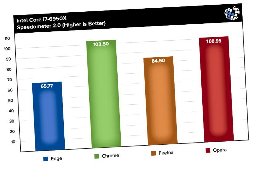 webbläsare benchmarks hastighetsmätare i7