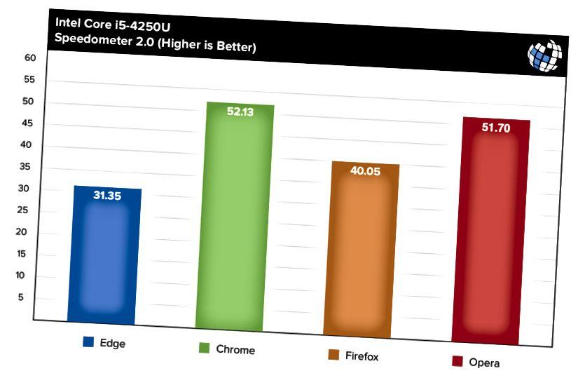 webbläsare benchmarks hastighetsmätare i5