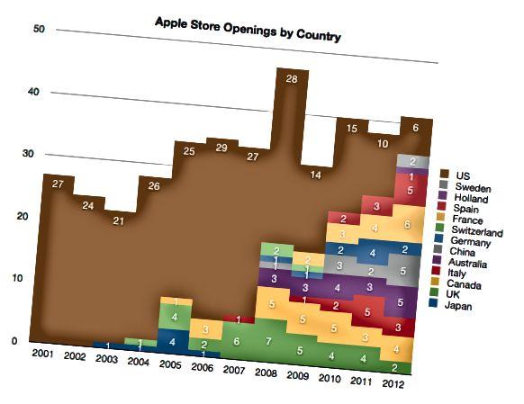أبل التجزئة عدد من فتحات المتجر